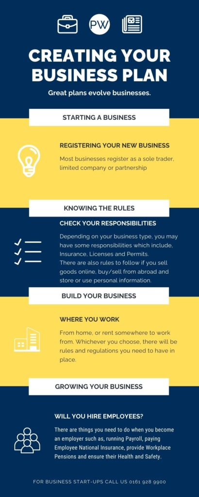 Business PLAN Infographic Accountants in Altrincham South Manchester